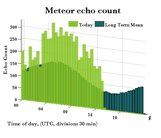 Meteor echo count