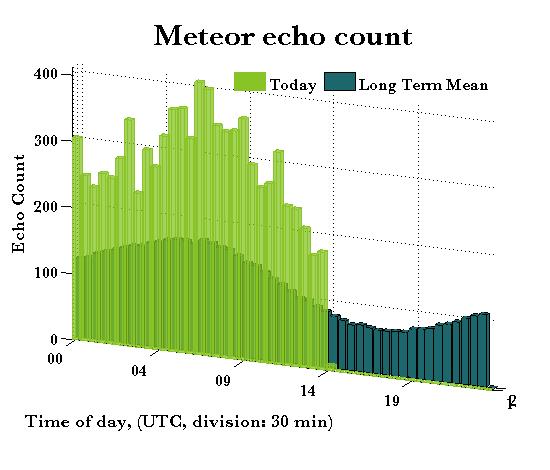 Meteor echo count